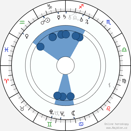Wilfrid Lawson wikipedie, horoscope, astrology, instagram
