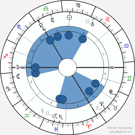 Wilhelm Adam wikipedie, horoscope, astrology, instagram