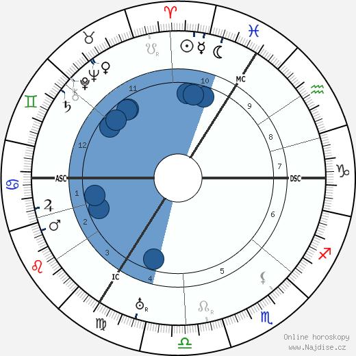 Wilhelm Backhaus wikipedie, horoscope, astrology, instagram