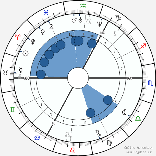 Wilhelm Busch wikipedie, horoscope, astrology, instagram