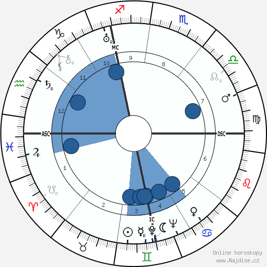 Wilhelm Franke wikipedie, horoscope, astrology, instagram
