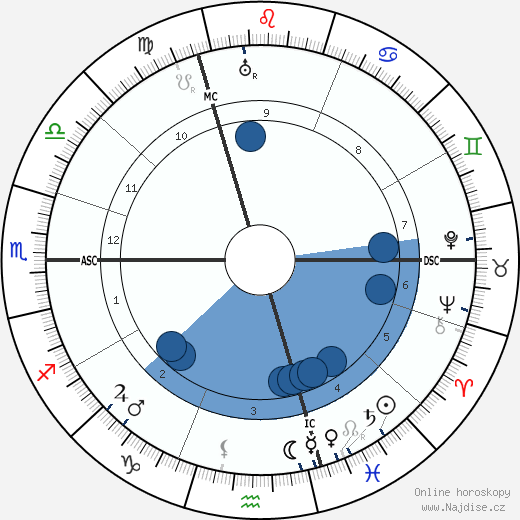 Wilhelm Frick wikipedie, horoscope, astrology, instagram