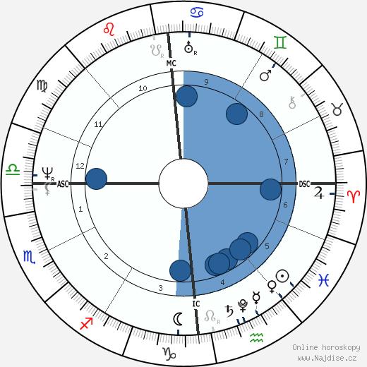 Wilhelm Grimm wikipedie, horoscope, astrology, instagram