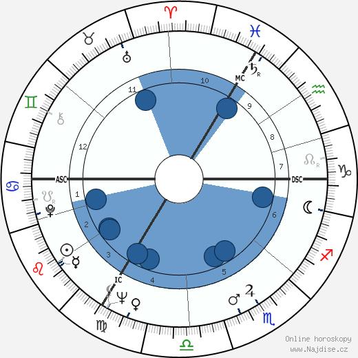 Wilhelm Haack wikipedie, horoscope, astrology, instagram