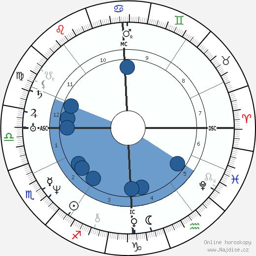Wilhelm Hauff wikipedie, horoscope, astrology, instagram