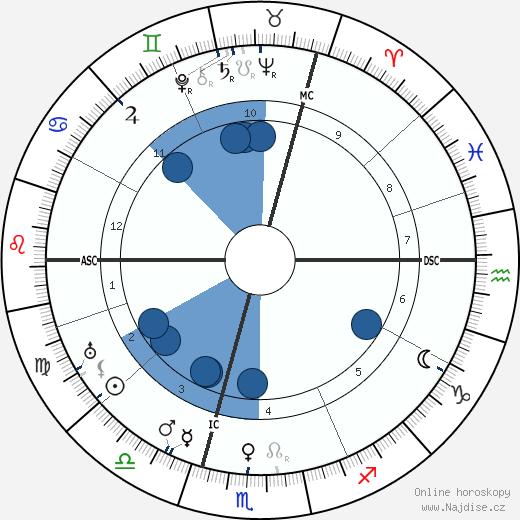Wilhelm Keitel wikipedie, horoscope, astrology, instagram