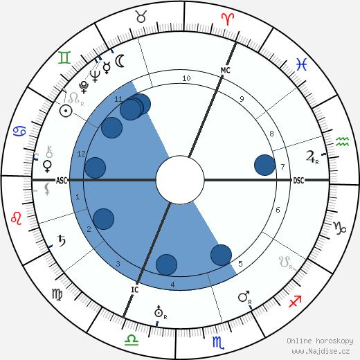 Wilhelm Leuschner wikipedie, horoscope, astrology, instagram