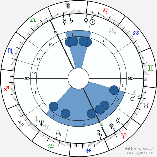 Wilhelm Wundt wikipedie, horoscope, astrology, instagram