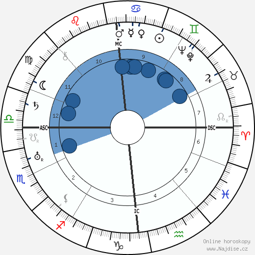 Wilhelm Zaisser wikipedie, horoscope, astrology, instagram