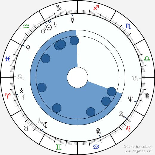 Wiliam Bukový wikipedie, horoscope, astrology, instagram