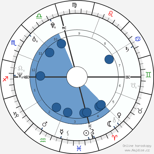 Will I Am wikipedie, horoscope, astrology, instagram