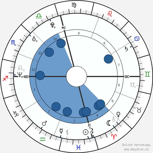 Will I Am wikipedie, horoscope, astrology, instagram