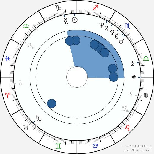 Will Oldham wikipedie, horoscope, astrology, instagram