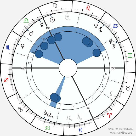 Will Quadflieg wikipedie, horoscope, astrology, instagram
