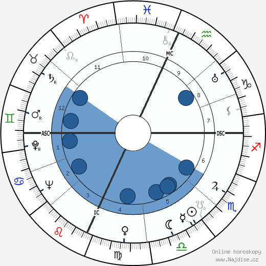 Will Rogers Jr. wikipedie, horoscope, astrology, instagram