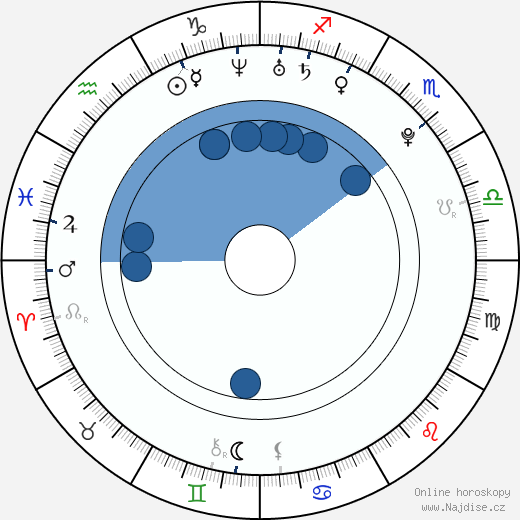 Will Rothhaar wikipedie, horoscope, astrology, instagram
