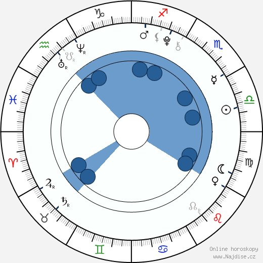 Will Shadley wikipedie, horoscope, astrology, instagram