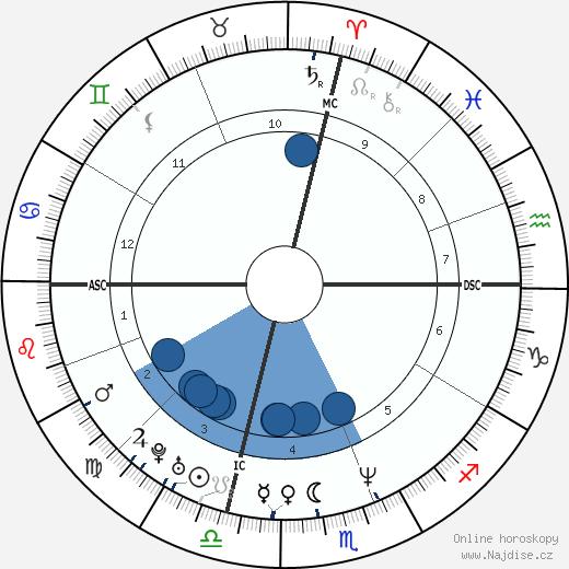 Will Smith wikipedie, horoscope, astrology, instagram