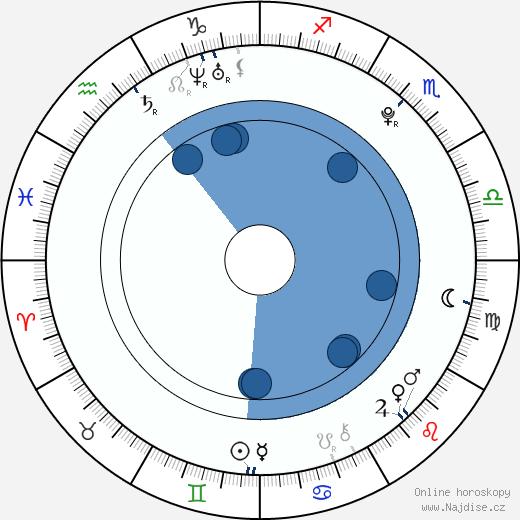 Willa Holland wikipedie, horoscope, astrology, instagram