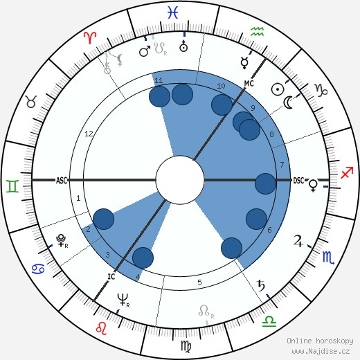 Willem Aantjes wikipedie, horoscope, astrology, instagram