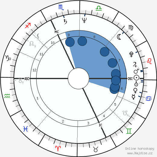 Willem Dafoe wikipedie, horoscope, astrology, instagram