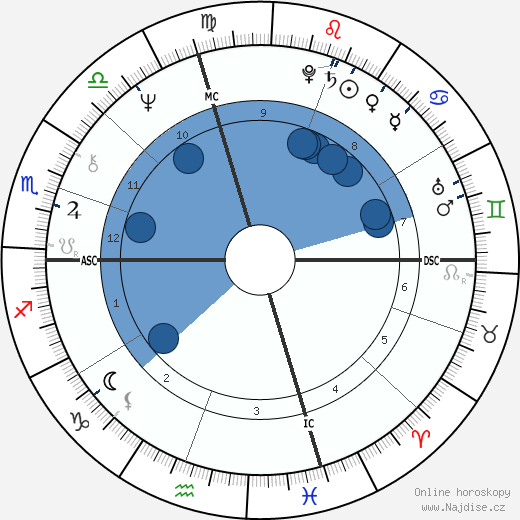 William Atherton wikipedie, horoscope, astrology, instagram