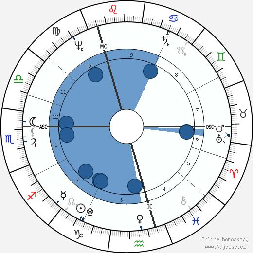 William Blanchard wikipedie, horoscope, astrology, instagram