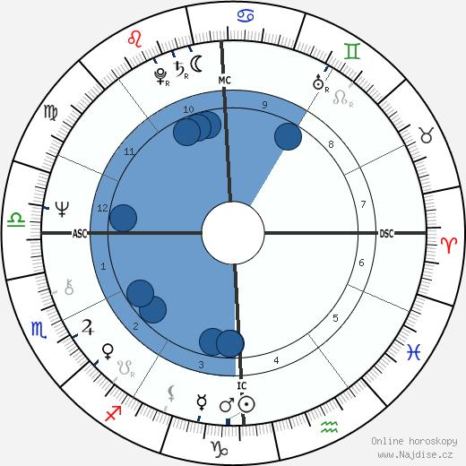 William Bonin wikipedie, horoscope, astrology, instagram