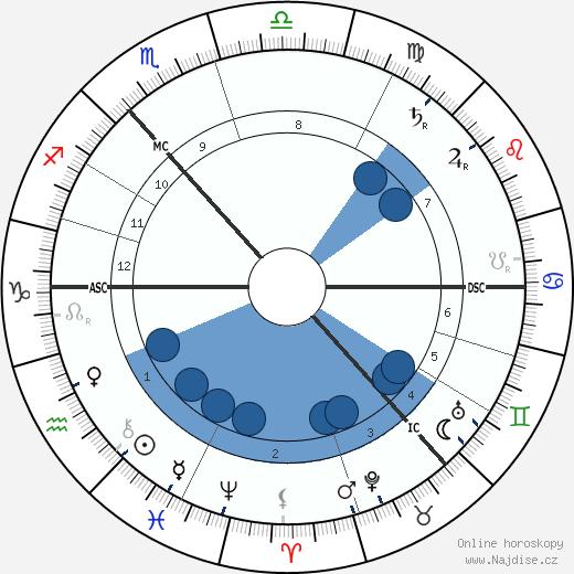 William Bridges wikipedie, horoscope, astrology, instagram