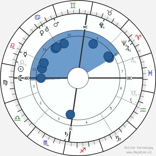 William Bulloch wikipedie, horoscope, astrology, instagram