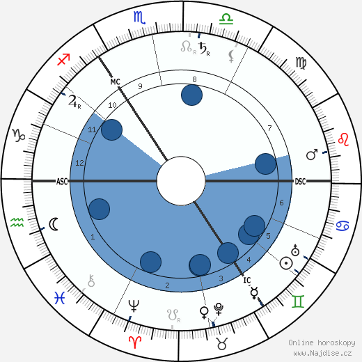 William Butler Yeats wikipedie, horoscope, astrology, instagram