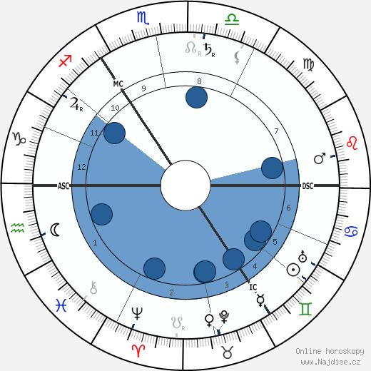 William Butler Yeats wikipedie, horoscope, astrology, instagram
