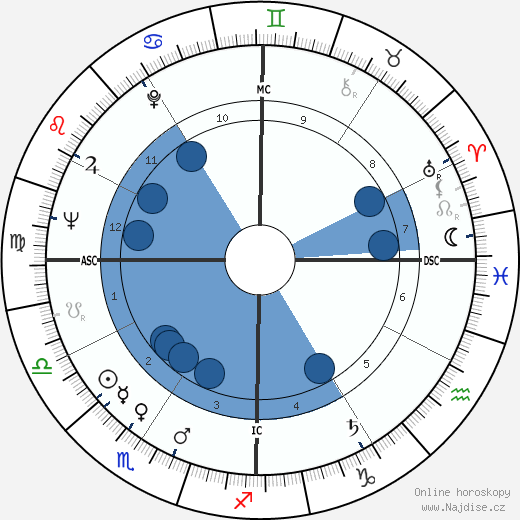William Clark wikipedie, horoscope, astrology, instagram