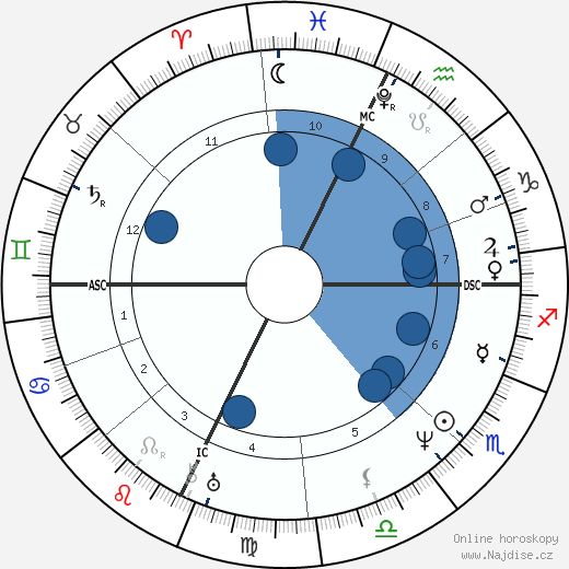 William Cullen Bryant wikipedie, horoscope, astrology, instagram