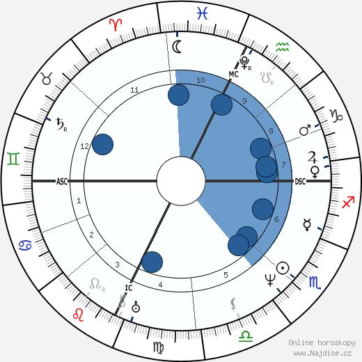 William Cullen Bryant wikipedie, horoscope, astrology, instagram
