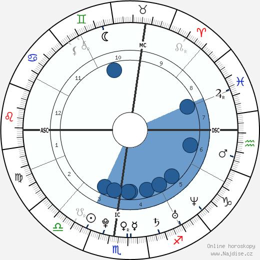 William Ebersol wikipedie, horoscope, astrology, instagram