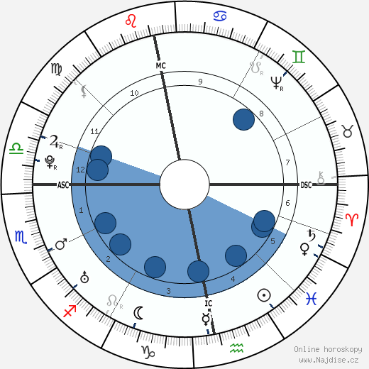 William Falconer wikipedie, horoscope, astrology, instagram