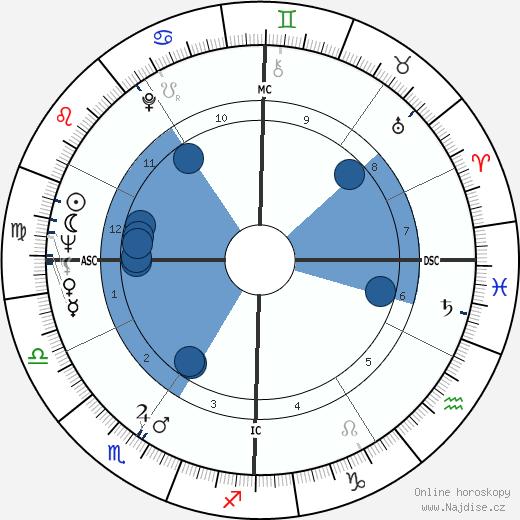 William Friedkin wikipedie, horoscope, astrology, instagram
