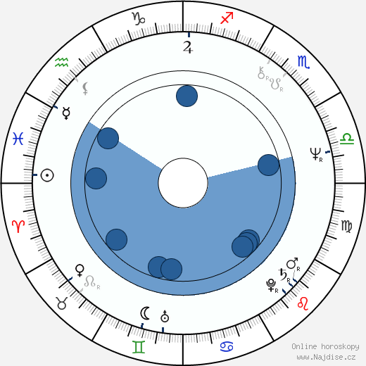 William Gibson wikipedie, horoscope, astrology, instagram
