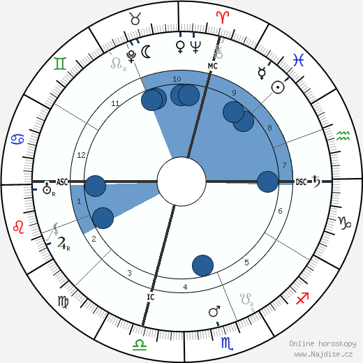 William Green wikipedie, horoscope, astrology, instagram