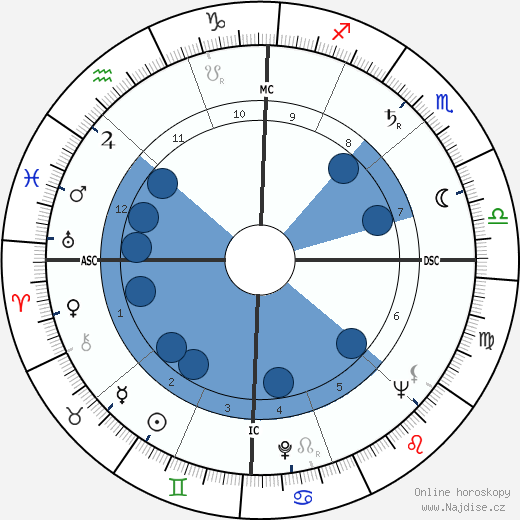 William Haddon wikipedie, horoscope, astrology, instagram