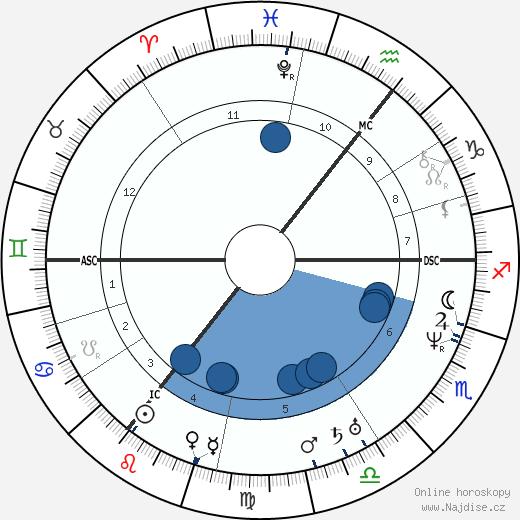 William Hamilton wikipedie, horoscope, astrology, instagram