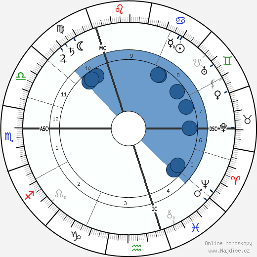 William Henry Bragg wikipedie, horoscope, astrology, instagram