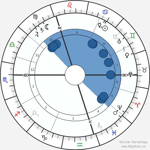 William Henry Bragg wikipedie, horoscope, astrology, instagram