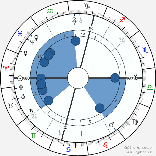 William Henry Drummond wikipedie, horoscope, astrology, instagram