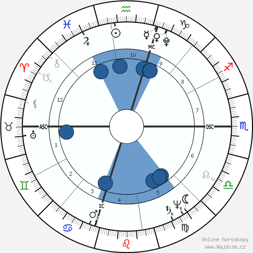 William Henry Harrison wikipedie, horoscope, astrology, instagram