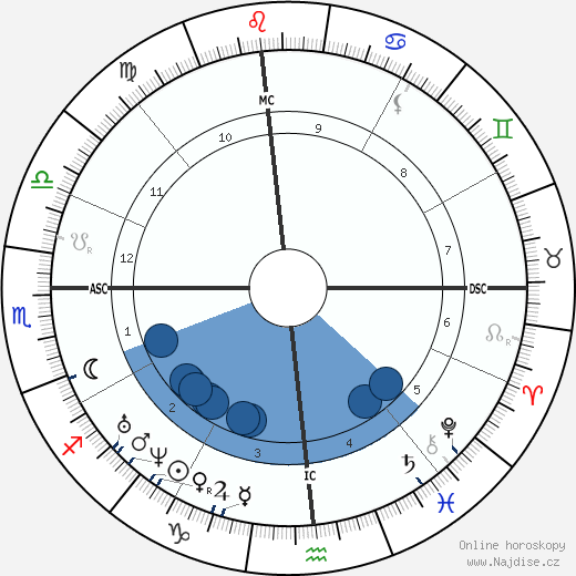 William Herndon wikipedie, horoscope, astrology, instagram