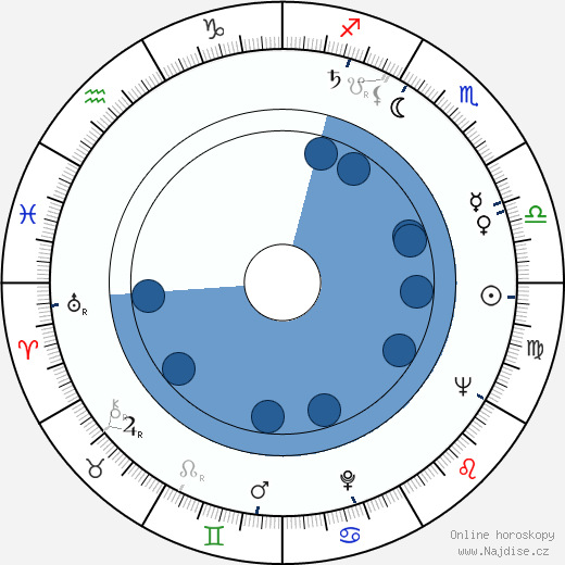 William Hickey wikipedie, horoscope, astrology, instagram