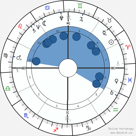William Holden wikipedie, horoscope, astrology, instagram