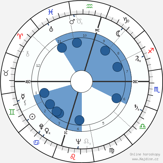 William Humphrey wikipedie, horoscope, astrology, instagram